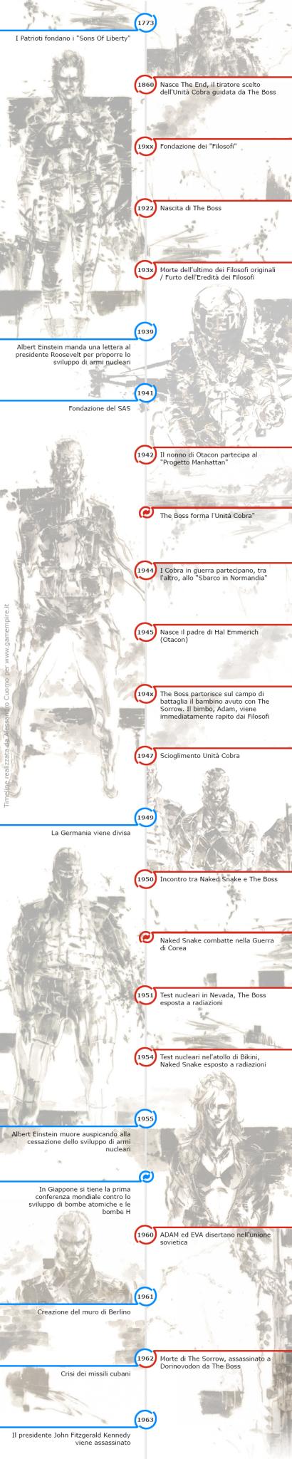 Linea del Tempo Metal Gear Solid