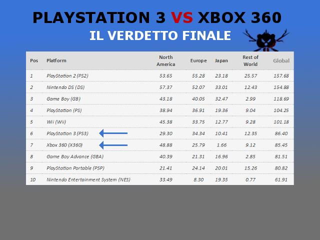 PS3 VS XBOX 360 CLASSIFICA