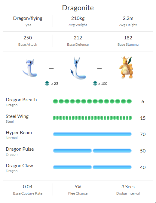 Pokemomn GO Dragonite