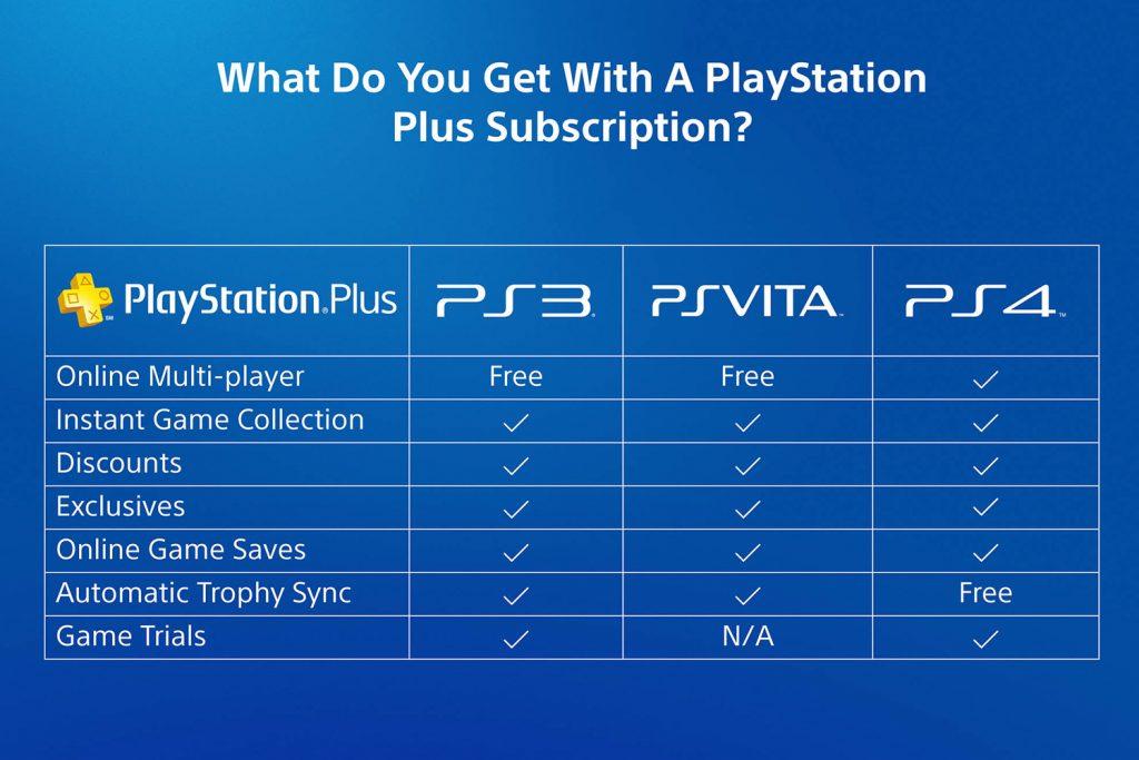 PS-Plus-Chart